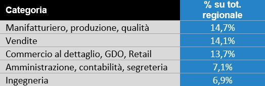 www.ladigetto.it - Osservatorio InfoJobs sul Mercato del Lavoro 2017