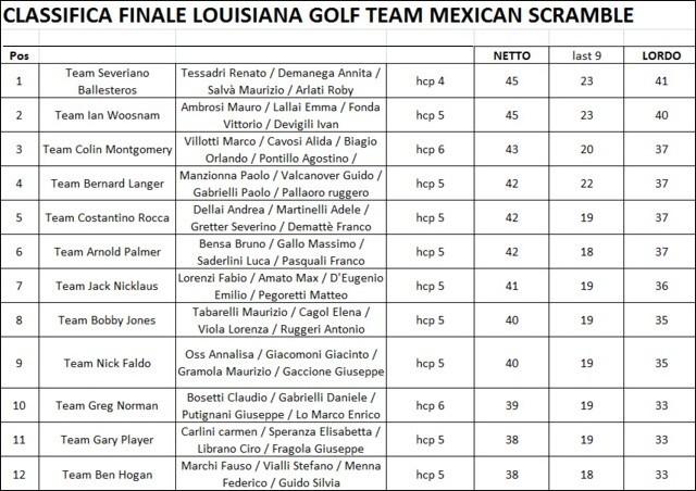 mexican scramble golf
