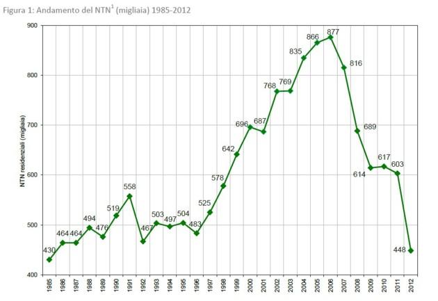 268ab3f285 Nel quarto trimestre 2012 il volume delle compravendite immobiliari è sceso  del 29,6% su base annua, segnando il peggior dato dall'inizio della  rilevazione, ...